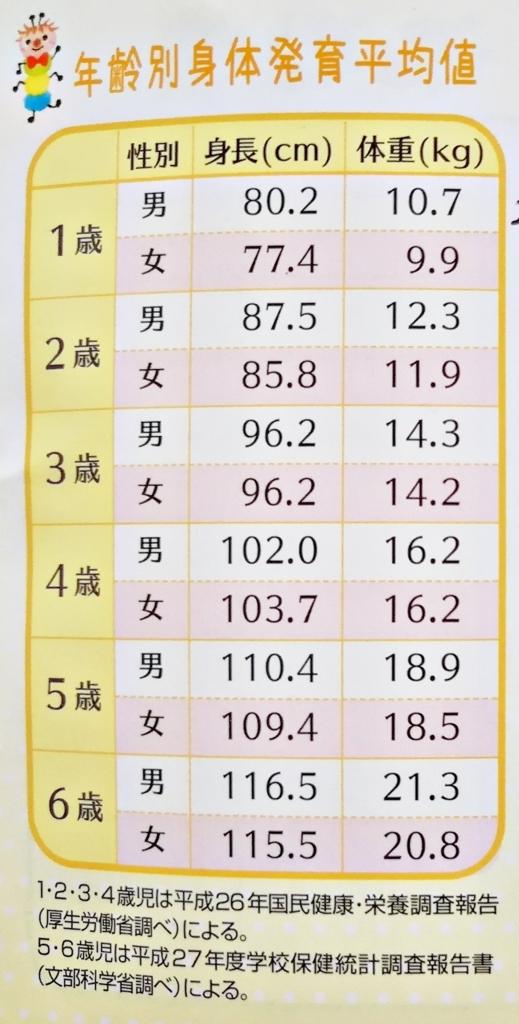 年齢別身体発育平均値