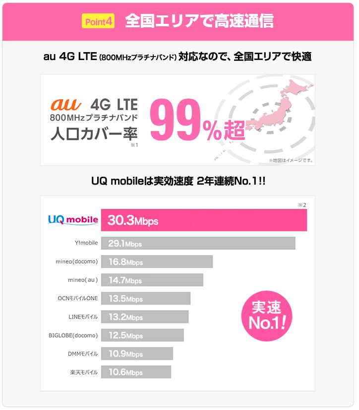 UQ mobileの第2段紹介キャンペーン