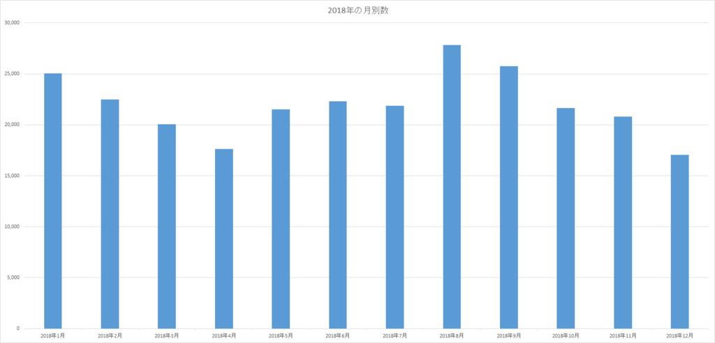2018年の月別PV数