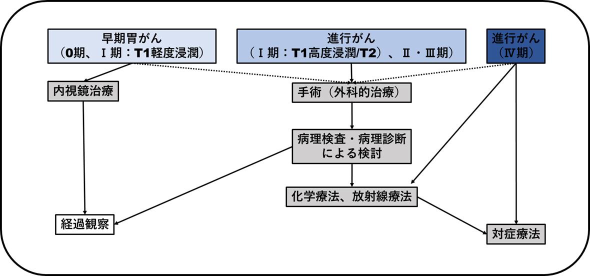 f:id:papayaku:20200525000811p:plain