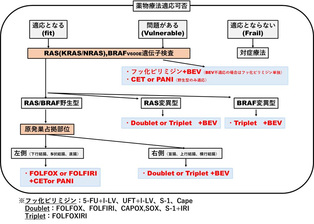 f:id:papayaku:20200525005402p:plain