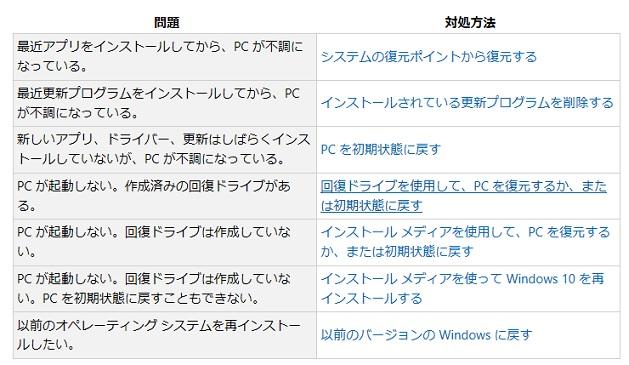 マイクロソフト修復