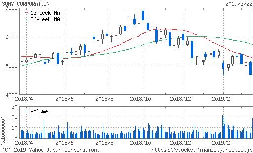 ソニー株価チャート