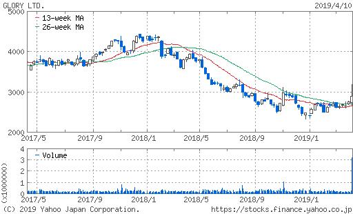 グローリー株価チャート
