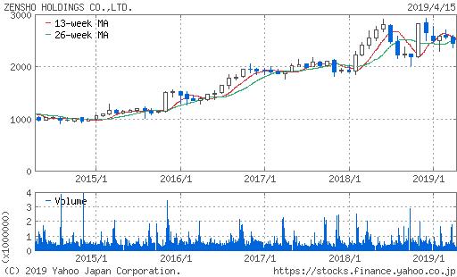 ゼンショー株価チャート