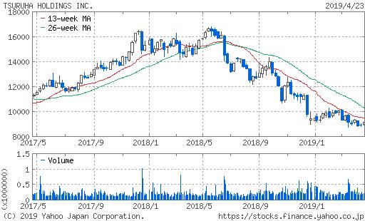 ツルハHD株価チャート