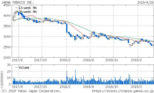JT株価チャート