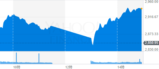 上海総合株価チャート