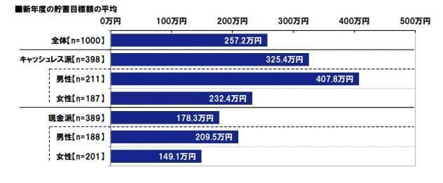 JCB2019年年間貯蓄目標額