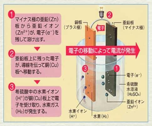 乾電池の電離