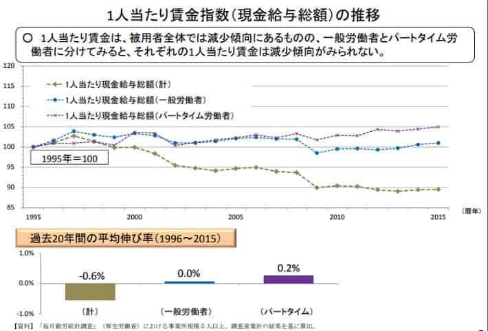 賃金上昇率