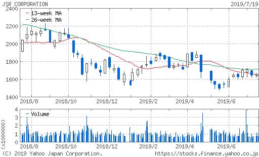 JSR株価チャート