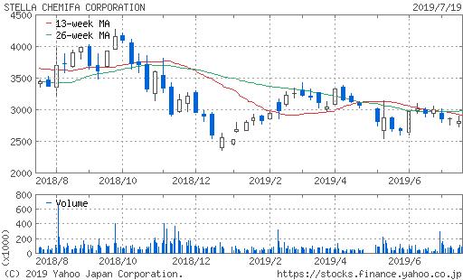 ステラケミファ株価チャート