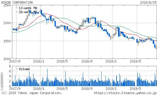ニコン株価