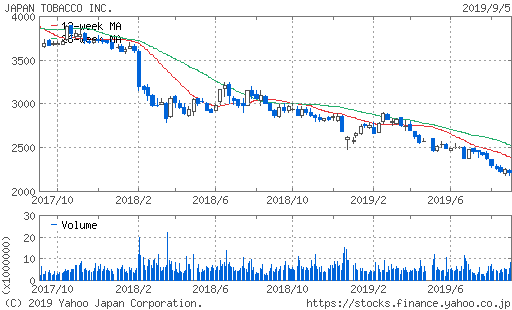 JT株価チャート2年