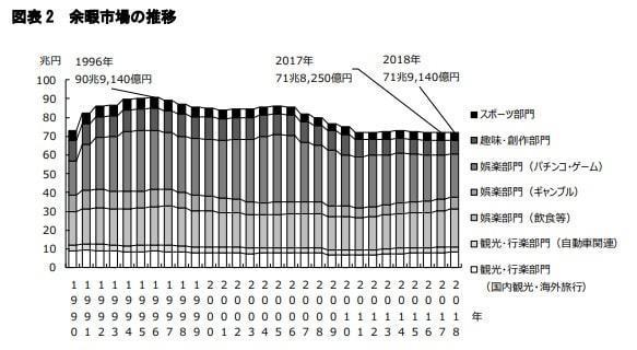 レジャー産業売上高推移