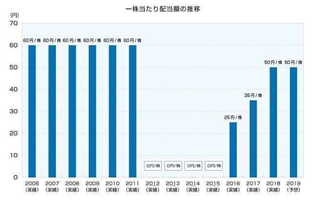 関西電力配当金推移