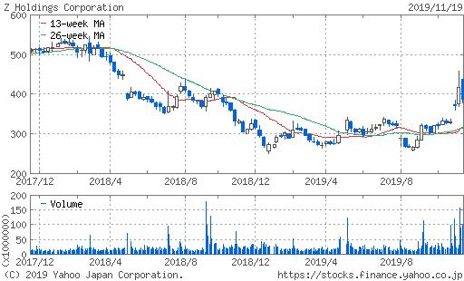 Zホールディングズ株価