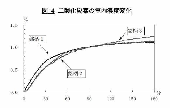 二酸化炭素室内濃度