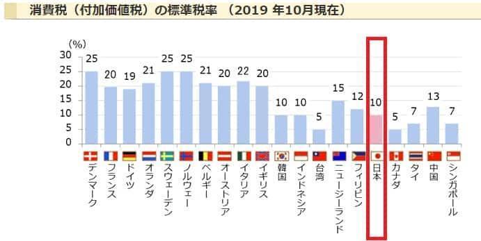 各国消費税