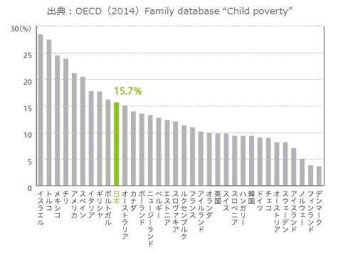 こどもの貧困率