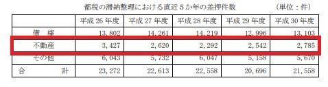 東京都固定資産差し押さえ件数