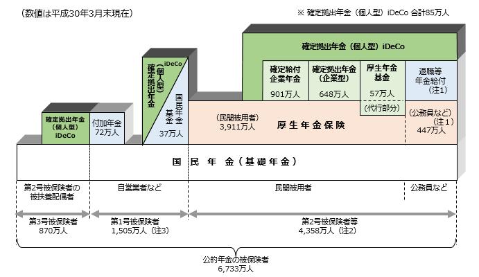 年金の3階建て構造