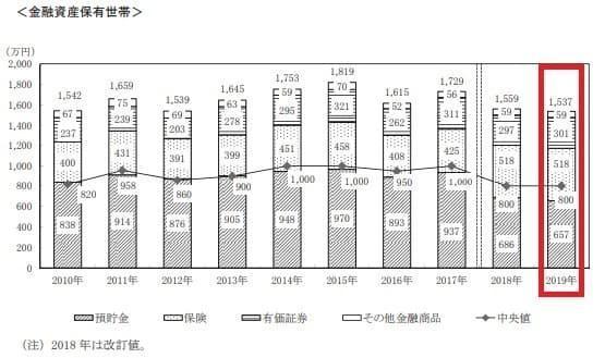 金融資産平均保有額