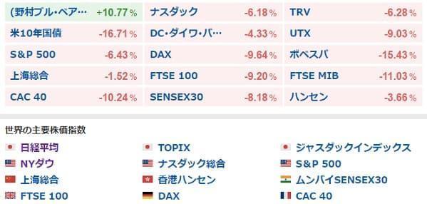 世界の株価指数