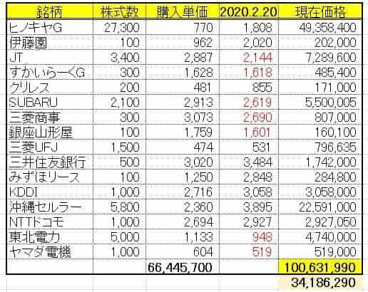 株式投資運用成績