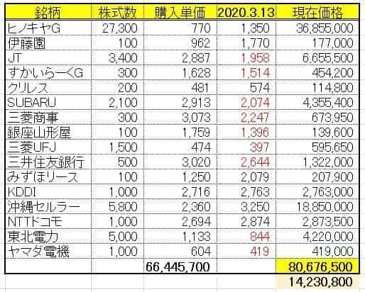 2020.3.13含み資産額