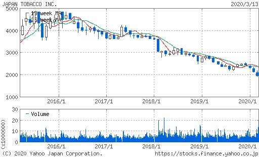 JT株価チャートJT
