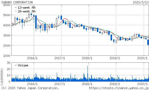SUBARU株価チャート