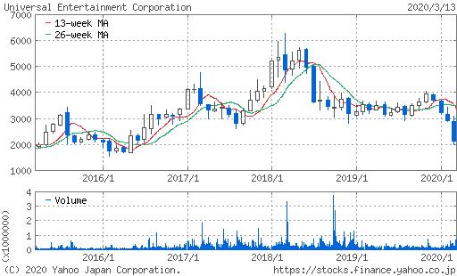 ユニバーサル株価チャート