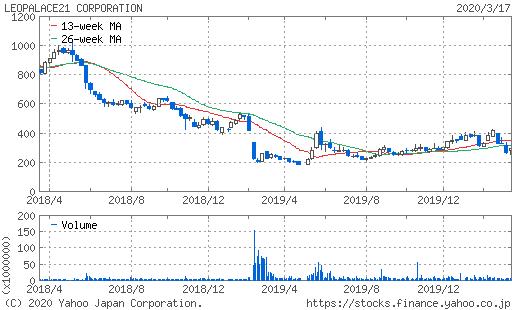 株価 の レオパレス 21