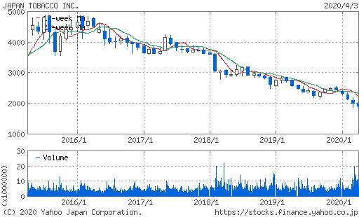 JT株価チャート2年JT
