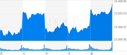 NYダウ平均株価チャート