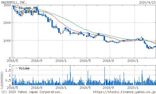 マクロミル株価チャート