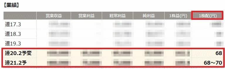 会社四季報ONLINEベーシックプラン