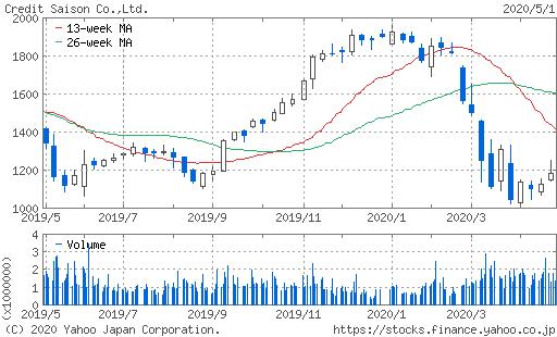 クレディセゾン株価