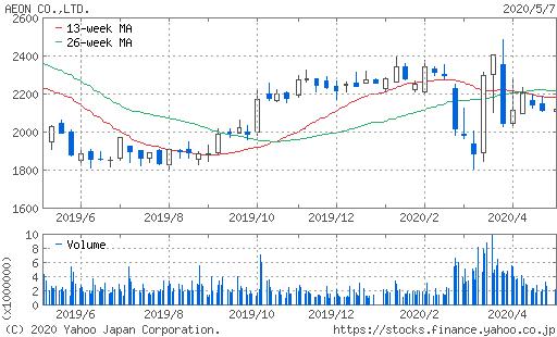 イオン株価チャート