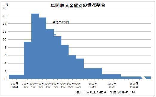 世帯別年間収入額分布
