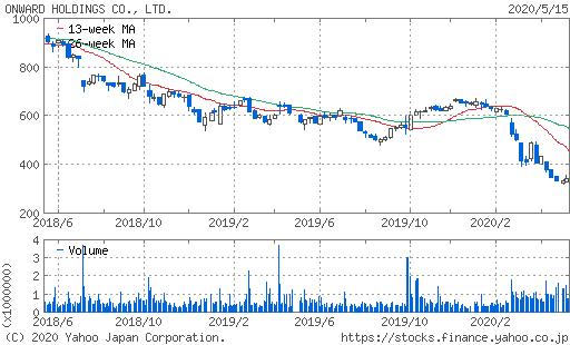 オンワード株価