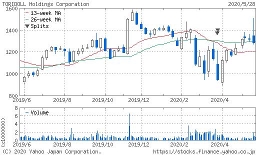 トリドール株価