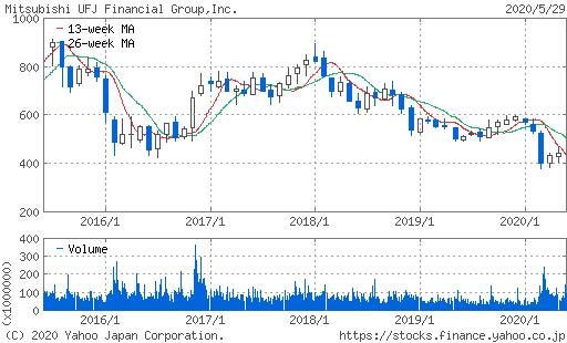 三菱UFJFG株価