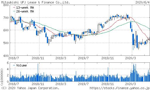 三菱UFJリース株価