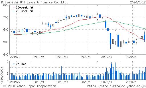 三菱UFJリース株価チャート