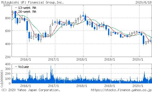 三菱UFJFG株価チャート