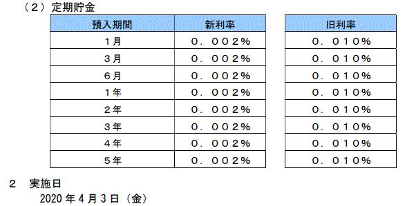 ゆうちょ銀行金利
