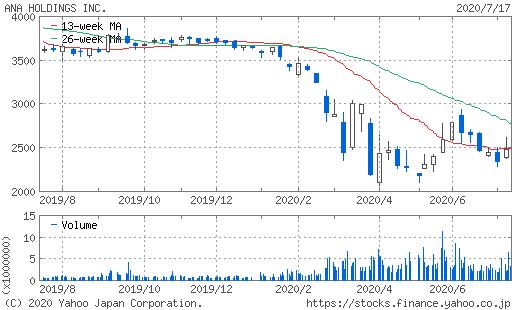 ANA株価チャート